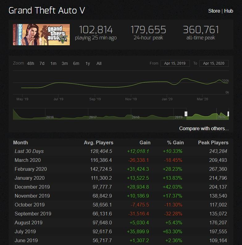 Grand Theft Auto V Steam Charts in 2020.04.15.